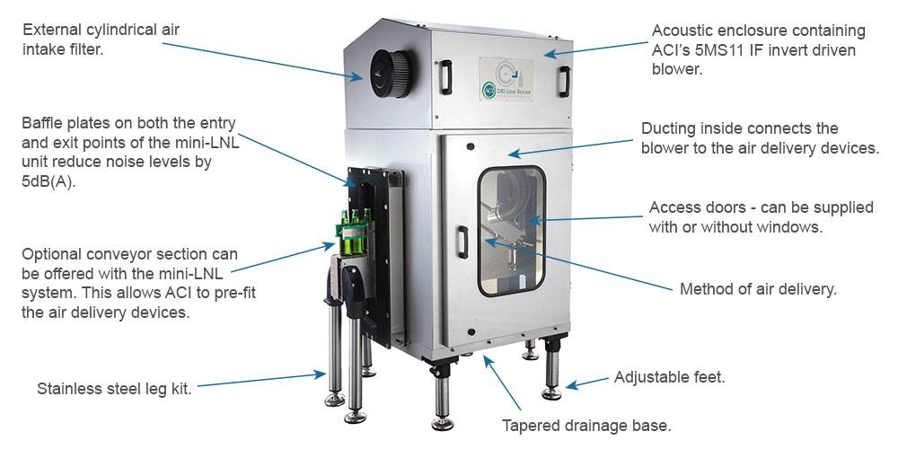 Mini LNL drying system, Almeco