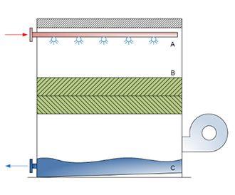 koeltoren met open, gesloten of hybride circuit